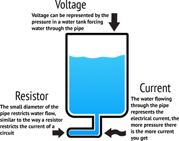 water_in_pipe_electricity_example